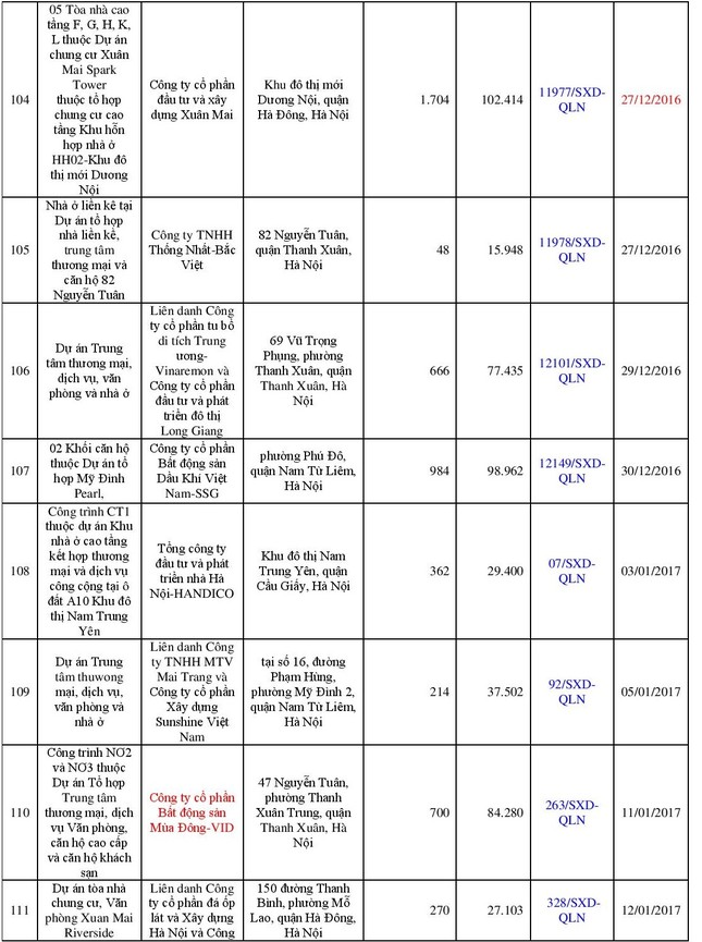 """Danh sách 113 dự án đủ điều kiện """"bán nhà trên giấy"""" - ảnh 12"""