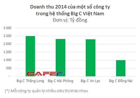Hệ thống siêu thị Big C Việt Nam sẽ đổi chủ trong năm 2016 - ảnh 1