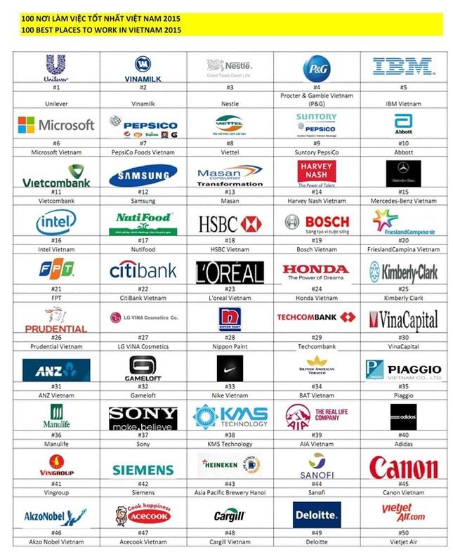 Viettel lọt vào danh sách 100 công ty làm việc tốt nhất Việt Nam - ảnh 2