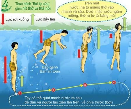 4 bước 'bơi tự cứu' giúp thoát chết dù không biết bơi - ảnh 2