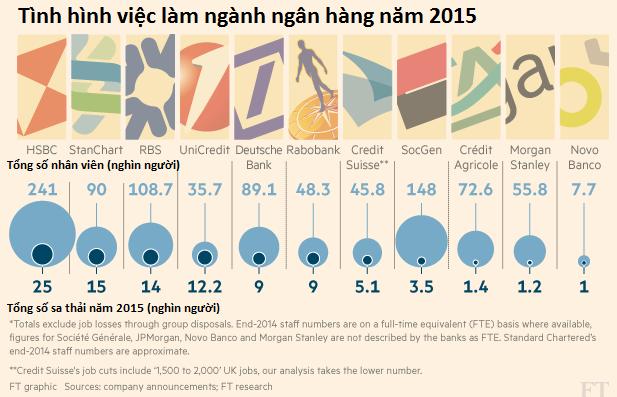 Năm nay hàng nghìn NV ngân hàng sẽ đối mặt nguy cơ bị mất việc - ảnh 2