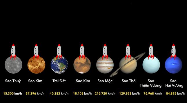 Tên lửa phóng từ hành tinh nào bay nhanh nhất - ảnh 1