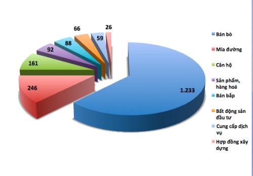 Bầu Đức thu 1.233 tỷ đồng nhờ bán bò - ảnh 2