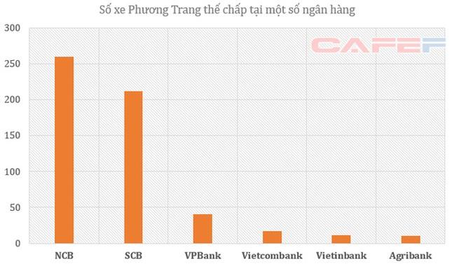 Lộ diện các chủ nợ khác của Phương Trang: SCB, NCB, VPBank - ảnh 1