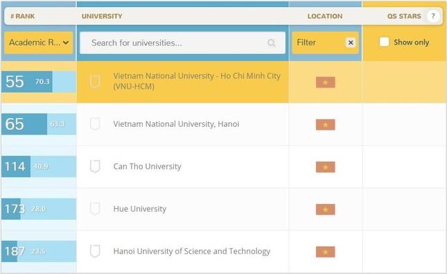 2 đại học của Việt Nam lọt top 150 đại học tốt nhất châu Á - ảnh 1