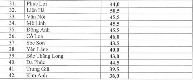 Hà Nội công bố điểm chuẩn vào lớp 10 công lập - ảnh 2