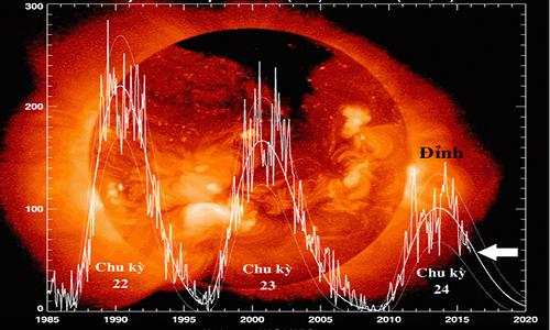 Mặt Trời giảm hoạt động, Trái Đất sắp trải qua tiểu Băng hà - ảnh 2