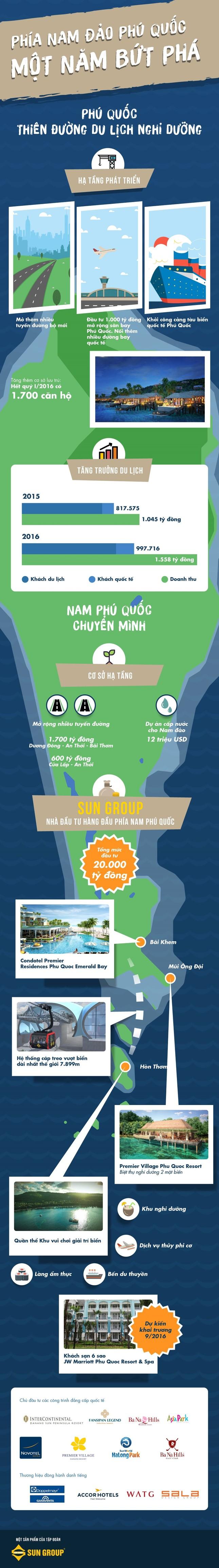 [Infographic] Phía Nam đảo Phú Quốc: Sức bật sau một năm  - ảnh 1