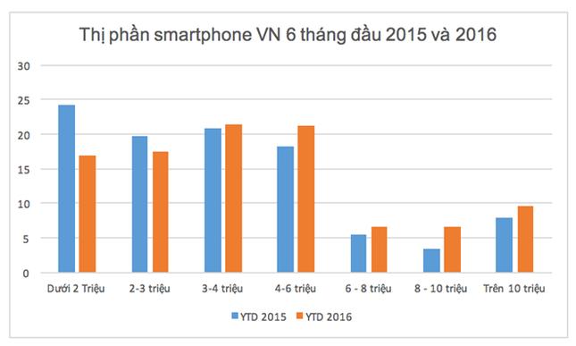 Điện thoại chính hãng giá rẻ đang chết dần tại VN - ảnh 1