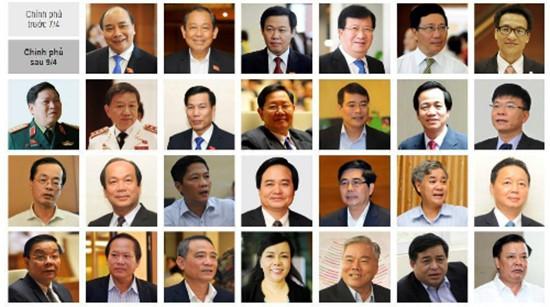 Hôm nay Thủ tướng trình danh sách thành viên Chính phủ - ảnh 1