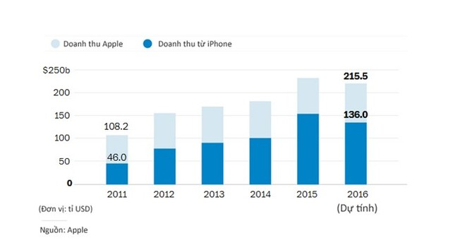 5 năm Tim Cook làm CEO Apple: Cô đơn và cay đắng - ảnh 5