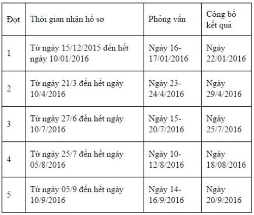 Đại học Việt Pháp công bố phương án tuyển sinh năm 2016 - ảnh 3