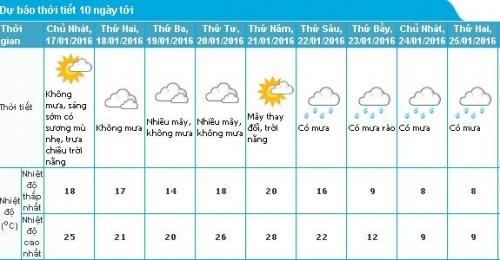 Tin gió mùa đông bắc: Bắc Bộ sắp có rét đậm, mưa tuyết - ảnh 2