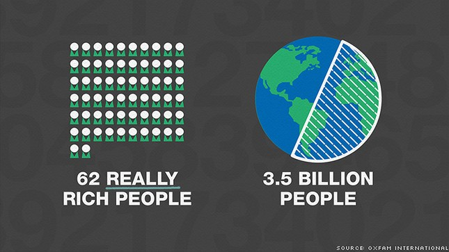 62 tỷ phú nắm giữ một nửa tài sản thế giới - ảnh 2