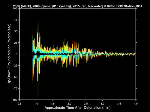 Chuyên gia 'nghi ngờ' bom nhiệt hạch của Triều Tiên - ảnh 2