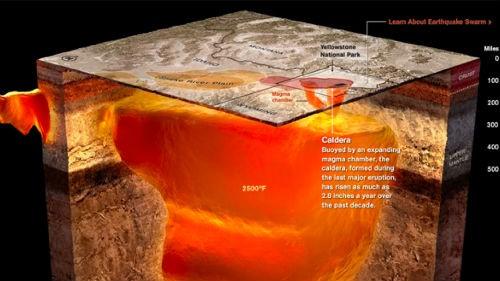 Siêu núi lửa Yellowstone sắp hoạt động, đe dọa loài người - ảnh 2