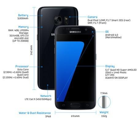 Những tính năng đắt giá của Galaxy S7, Galaxy S7 Edge  - ảnh 3