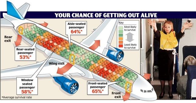 Chỗ ngồi nào có cơ hội sống sót cao nhất khi máy bay gặp tai nạn? - ảnh 3