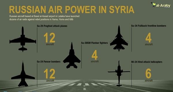 So sánh chi phí, hiệu quả quân sự tại Syria: Putin chiến thắng - ảnh 1