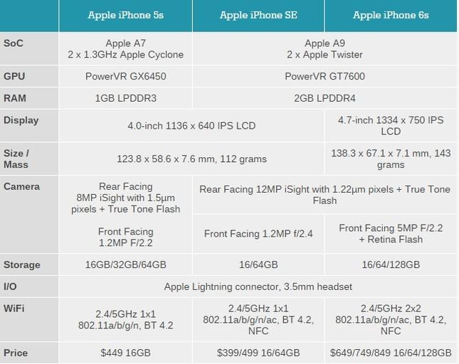 iPhone SE chính thức ra mắt: Đẹp như 5S, mạnh ngang 6S - ảnh 3