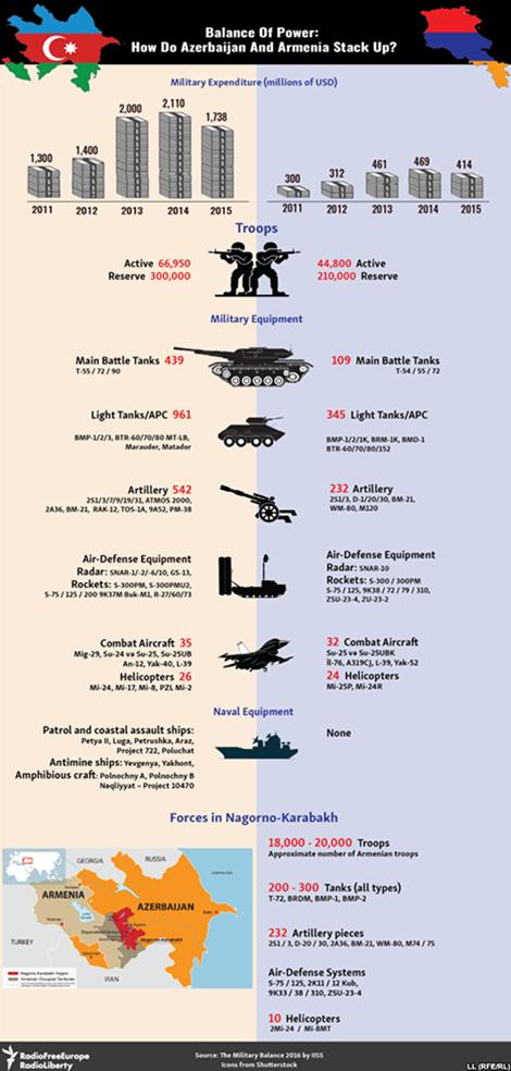Armenia, Azerbaijan điều xe tăng, trực thăng giao tranh dữ dội - ảnh 2