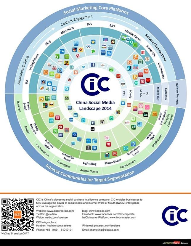 Vì sao Trung Quốc không cần Facebook, Google? - ảnh 1