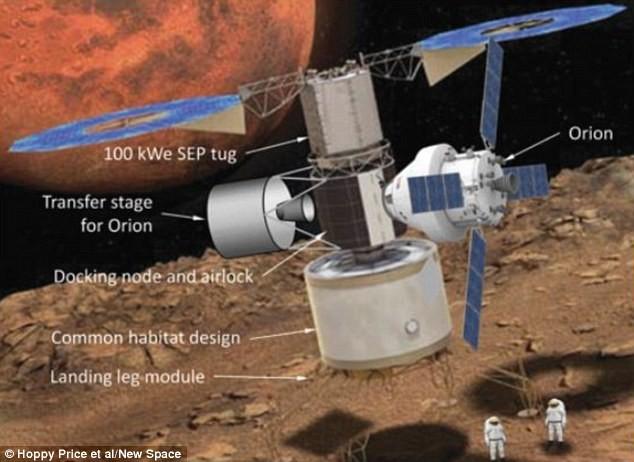 NASA: Phi hành gia sẽ sống trên sao Hỏa năm 2043 - anh 2