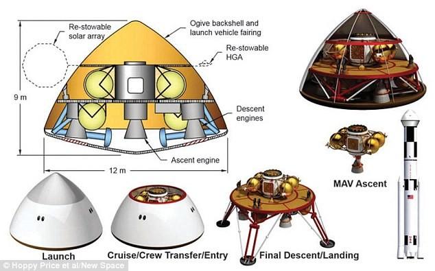 NASA: Phi hành gia sẽ sống trên sao Hỏa năm 2043 - anh 3