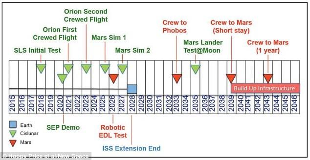NASA: Phi hành gia sẽ sống trên sao Hỏa năm 2043 - anh 4