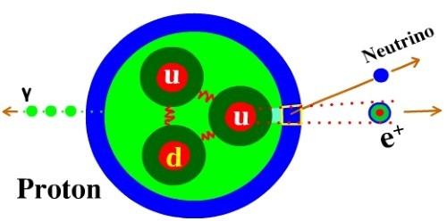Công trình Nobel Vật lý 2015: Giải mã bí ẩn siêu hạt Neutrino cấu tạo nên vũ trụ - anh 1