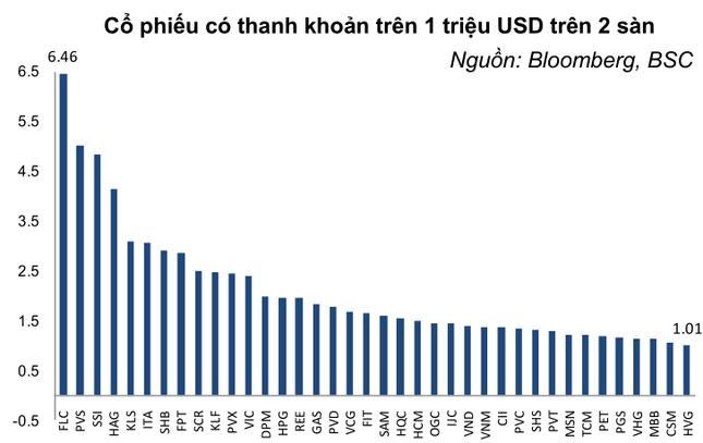 Điểm danh 38 cổ phiếu Việt có giao dịch bình quân trên 1 triệu USD - anh 2