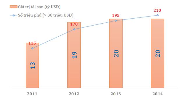 Việt Nam có 2 tỷ phú đôla và 208 triệu phú siêu giàu - anh 1
