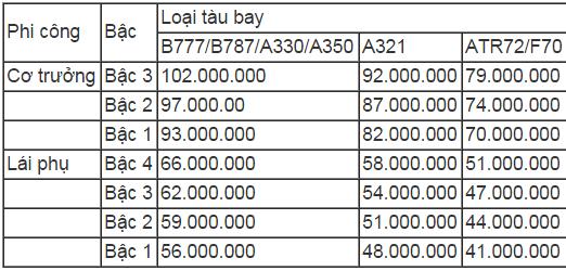 Hé lộ mức lương đáng mơ ước của phi công Vietnam Airlines - anh 2