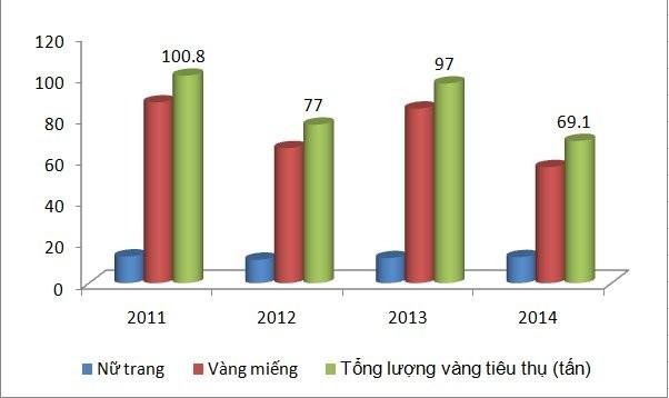 Dân Việt bỏ 2,9 tỷ USD mua 70 tấn vàng - anh 1