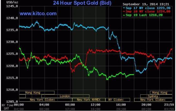 Giá vàng cuối tuần xuống đáy khi chứng khoán tăng kỷ lục - anh 2