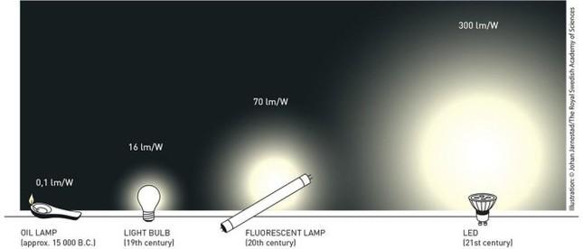 Nobel Vật lý 2014: Ánh sáng mới soi sáng thế giới - anh 2