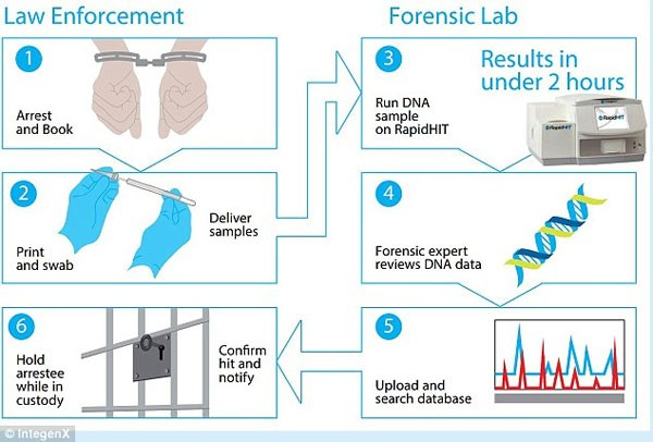 Phá án chỉ trong 90 phút nhờ máy xét nghiệm ADN mới - anh 2