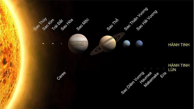 8 hành tinh sẽ nằm trên một đường thẳng và đó là ngày Tận thế? - anh 1