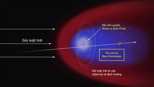 """Phát hiện mới nhất về """"cái đuôi"""" kỳ lạ của Sao Diêm Vương - anh 1"""