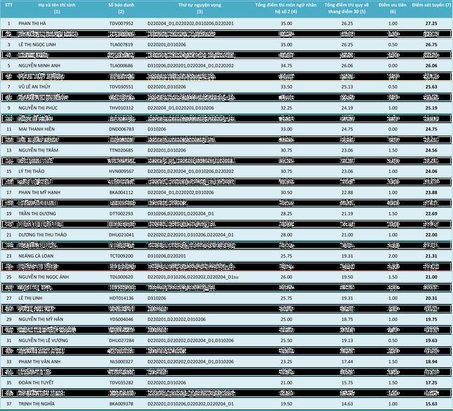Cập nhật danh sách thí sinh ĐKXT NV1 vào Học viện Khoa học Quân sự năm 2015 - anh 16