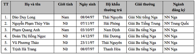 Cập nhật danh sách thí sinh ĐKXT NV1 vào Học viện Khoa học Quân sự năm 2015 - anh 27