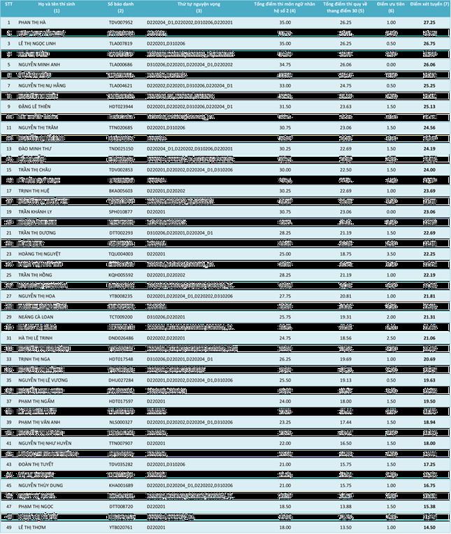 Cập nhật danh sách thí sinh ĐKXT NV1 vào Học viện Khoa học Quân sự năm 2015 - anh 3