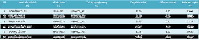 Cập nhật danh sách thí sinh ĐKXT NV1 vào Học viện Khoa học Quân sự năm 2015 - anh 21