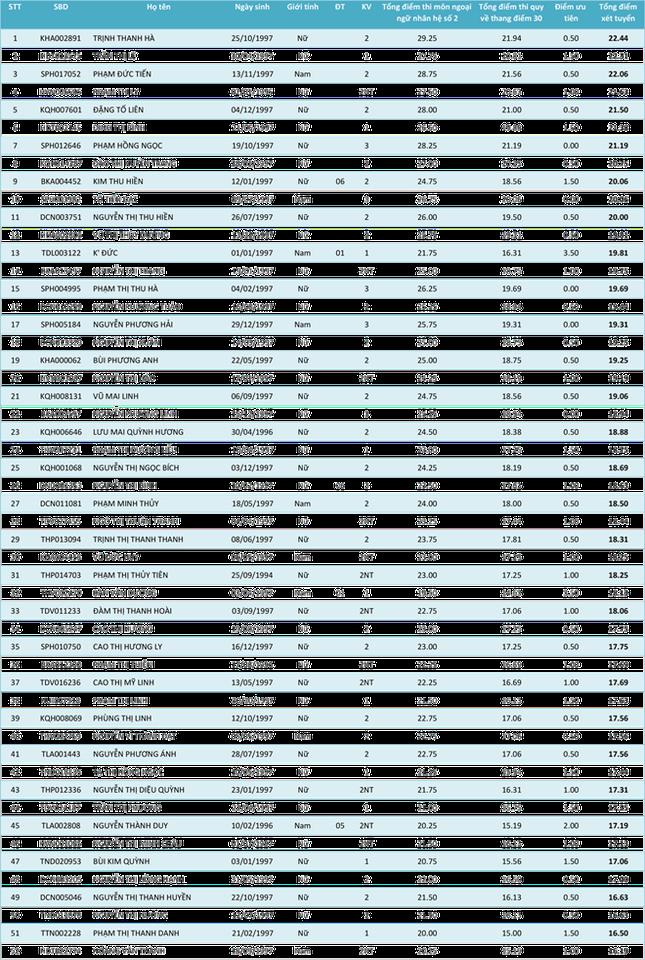 Cập nhật danh sách thí sinh ĐKXT NV1 vào Học viện Khoa học Quân sự năm 2015 - anh 23