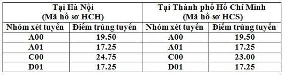 Cập nhật Điểm chuẩn các trường ĐH đến ngày 25/8 - anh 2
