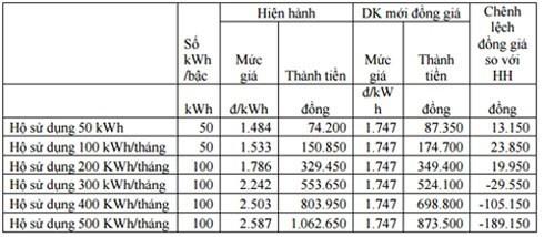 EVN đề xuất bán điện đồng giá 1.747 đ/kWh - anh 1