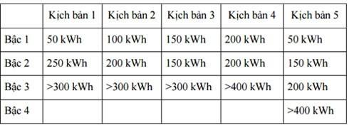 EVN đề xuất bán điện đồng giá 1.747 đ/kWh - anh 2