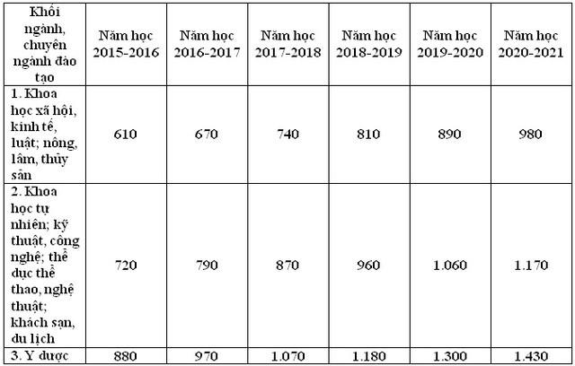 Học phí Đại học các ngành Y dược có thể lên tới hơn 50 triệu đồng/năm - anh 3