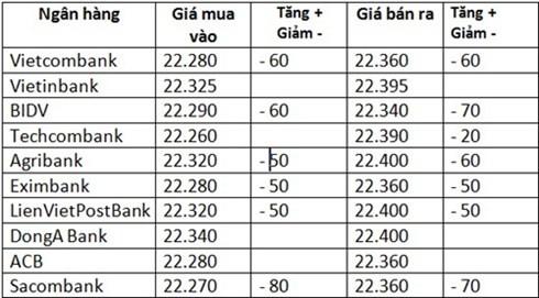 Giá USD tiếp tục đà giảm xuống dưới 22.400 đồng - anh 1