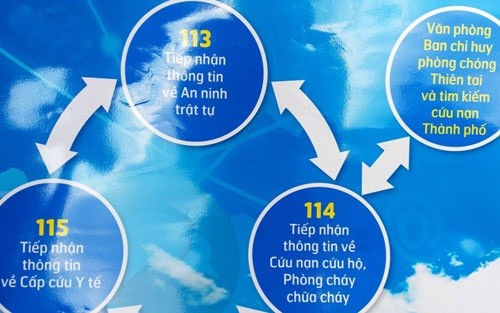 TP HCM: Chính thức kết nối liên thông 3 tổng đài 113 - 114 - 115 - anh 1